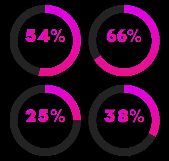 Diversity-Stats-2021-B